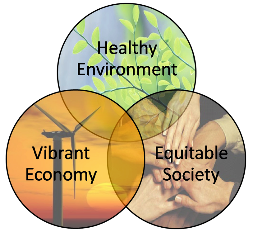 Education For Sustainability In Washington State A Whole Systems